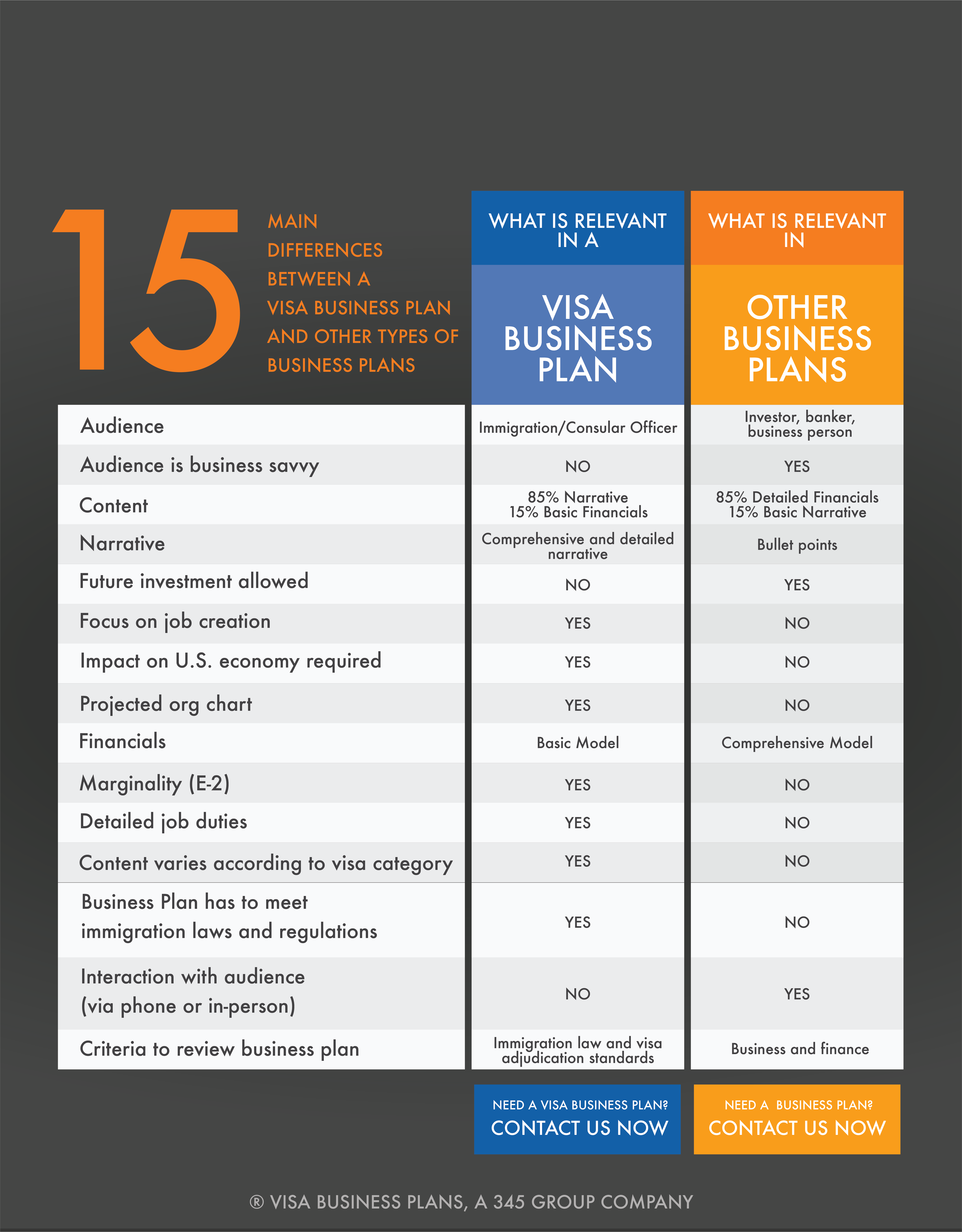 Immigration Business Plan vs. Other Business Plans graphic